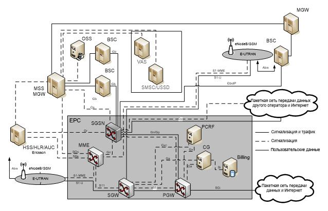 типовая схема организации связи оператора GSM/LTE